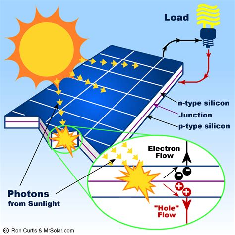 solar energy diagram for cars by using solar panels