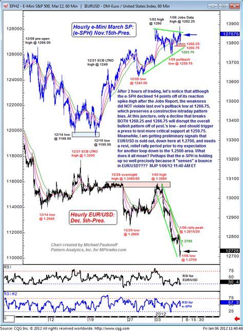 pattern day trader uk emini s p stock index pattern still bullish the market