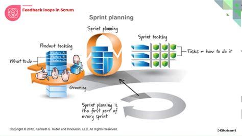 3 feedback loops in scrum wiring diagrams wiring diagram