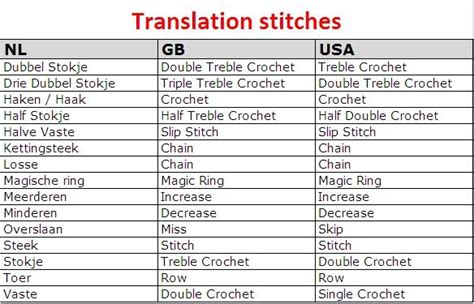 pattern english expressions 81 best images about crochet symbols terms stitches on