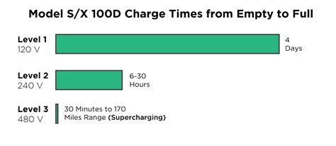 Tesla Car Charge Time Tesla Begins Alpha Testing Of Model 3 With 30