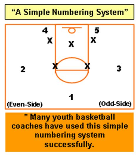 basketball number diagram basketball offenses for youth avcss basketball