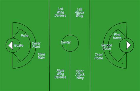 lacrosse field positions kids sports lacrosse player postions and field locations