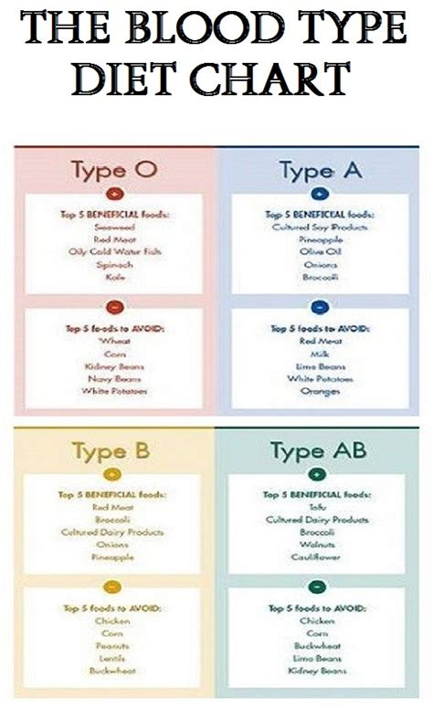 O Negative Blood Type Diet Cleansing Detox by Blood Type Diet Chart Coles Thecolossus Co