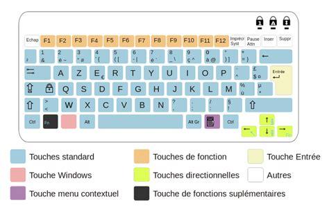 computer layout wikipedia file azerty fr laptop svg wikimedia commons