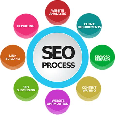 Site Search Optimization by Organic Seo Bbds Design