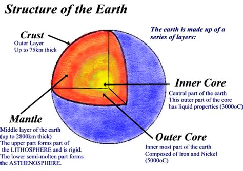 diagram of the earth s layers 3 interior structure mission to mars at vssec