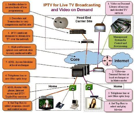 network and protocol architectures for future satellite systems foundations and trends r in networking books iptv