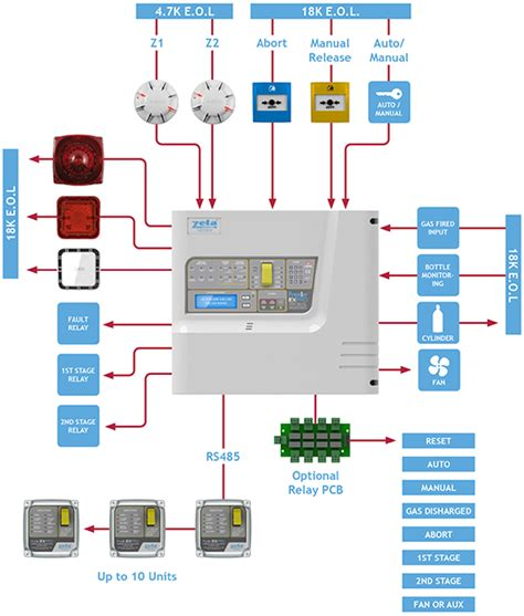 wiring diagram for alarm system the wiring diagram