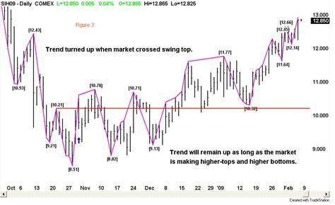 gann swing trading systems v swing trading