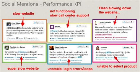 Social Media Mentions As Performance Kpis Actualinsights Social Media Kpis Template