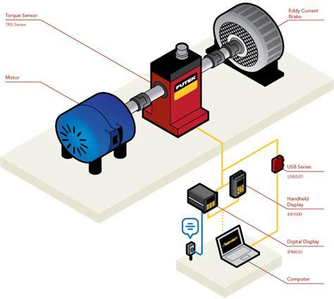 Alarm Motor Type R torque sensor application 301 torque motor test stand