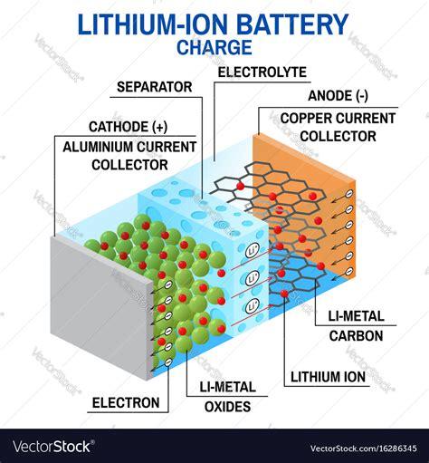 Lithium Diagram li ion battery diagram royalty free vector image