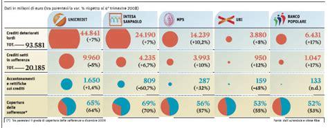 maggiori banche italiane le prime cinque banche italiane il sole 24 ore