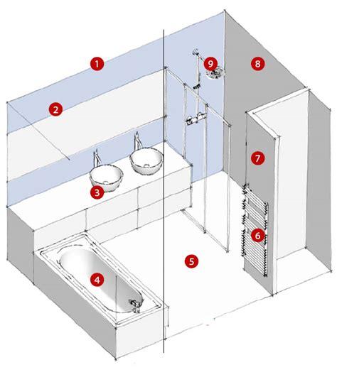 3 types d am 233 nagements de salles de bains