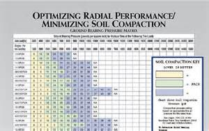 Trailer Tire Pressure Chart Taking The Pressure No Till Fields 2012 05 01 No
