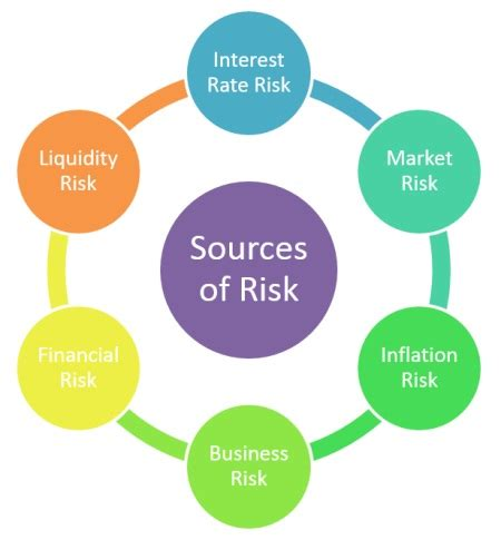Mba Sources by 7 Sources Of Financial Risks