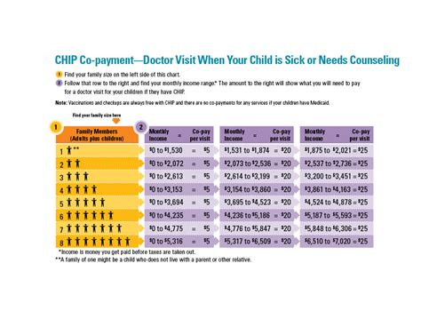 chip qualifications medicaid eligibility chart texas medicaid and chip