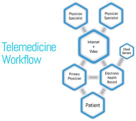 Pch Neurology - telemedicine
