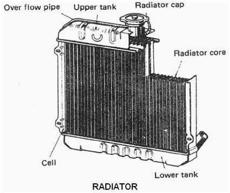 Karet Tutup Tank Radiator R belajar otomotif dasar sistem pendinginan mobil