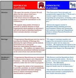Democratic Vs Republican Essay by How Republicans And Democrats Differ On 11 Key National Issues W Downloadable Chart The