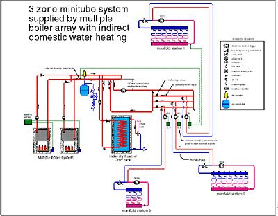 in floor hydronic schematic minitube distribution systems for hydronic radiant floor