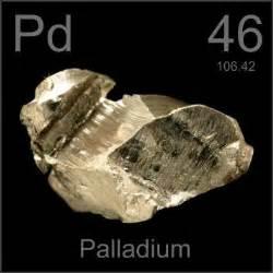 Palladium Protons The Periodic Table Palladium