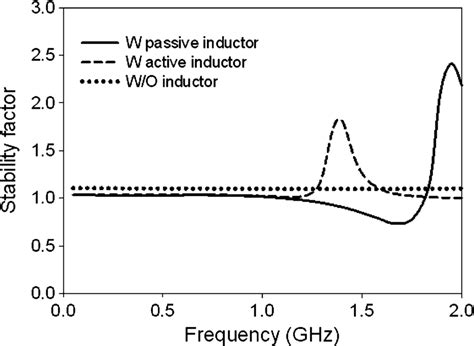 active inductor vco active inductor stability 28 images measure inductance of transformer 28 images measurement