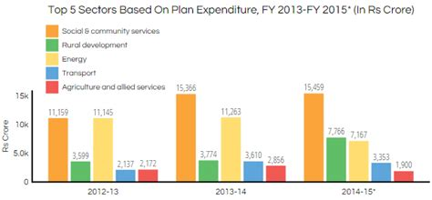 expenditure pattern meaning rajasthan creates budget surplus by not spending money