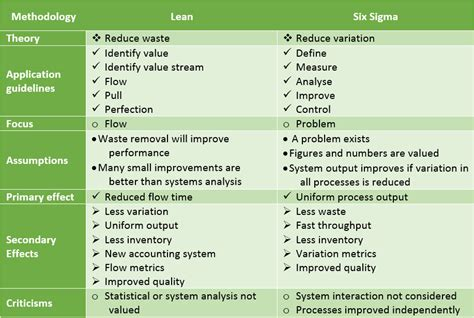 the most flexible lean six sigma education and certification