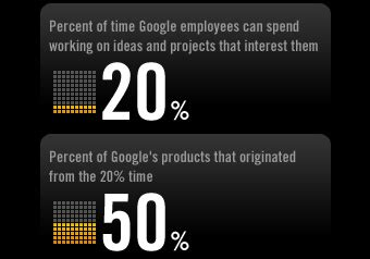 google's 20 percent time – birthplace of gmail, google