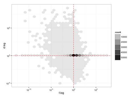 ggplot theme alpha plot r ggplot geom hex alpha transparency stack overflow