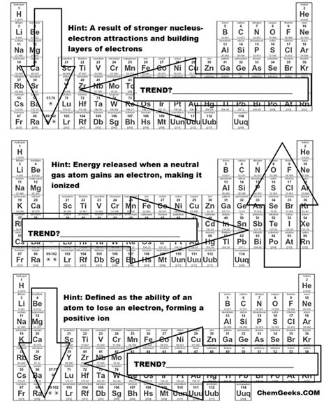 periodic table for high a brief periodic table trends activity for high and