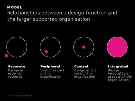 design thinking roles design thinking by joyce hostyn