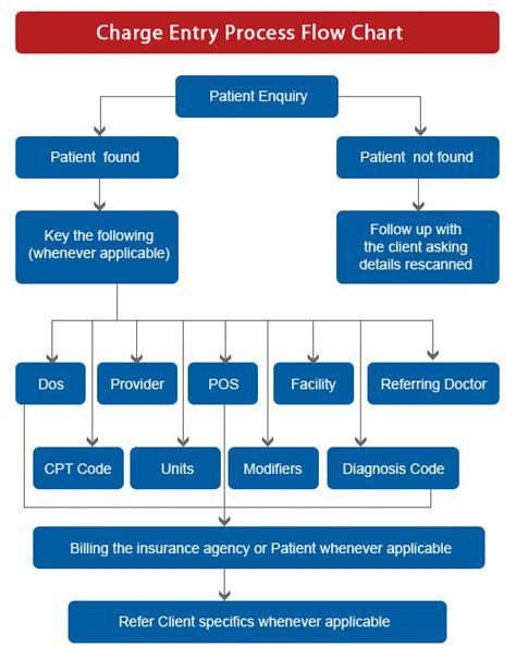 billing revenue cycle flowchart billing revenue cycle flowchart create a flowchart