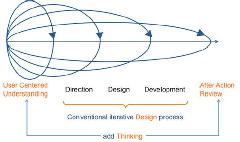 design thinking qai design thinking methodology in npd efcaviation com
