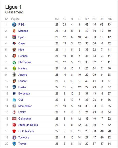 Calendrier Foot Ligue 1 Lyon Classement De Football De Ligue 1 Apr 232 S La 28 232 Me Journ 233 E