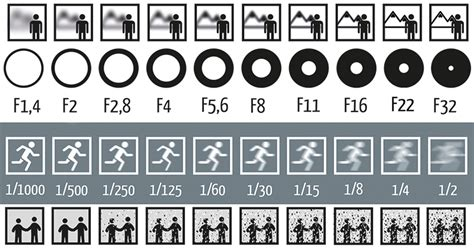 photography f stops and shutter speeds cheat sheet for every beginner photographer