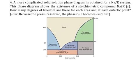 solid solution phase diagram solved a more complicated solid solution phase diagram is chegg
