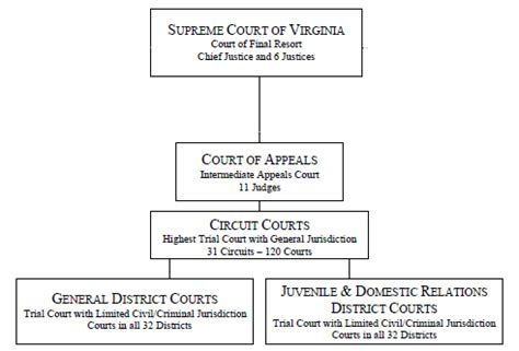 West Virginia Search Judiciary Virginia Judiciary