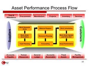 fixed asset management process flow images