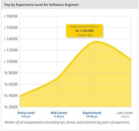 pcb layout design engineer salary in india 55 of software professionals in india dont own a house