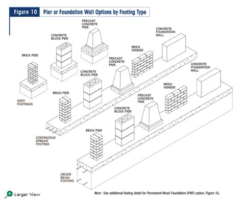 type of foundation figure 10 pier or foundation wall options by footing type
