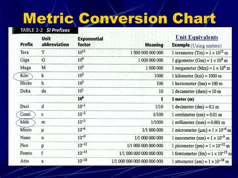 Metric System Conversion Table by Chart For Converting Metric Units Boxfirepress
