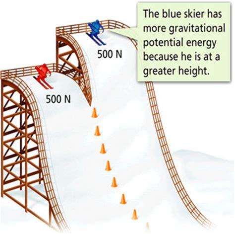 exle of gravitational potential energy 2 diagrams sfms 6th grade science
