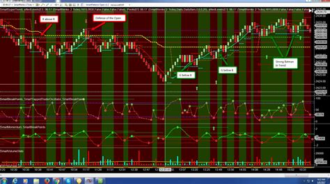 Live Stock Trading Room by Charts Emini Stock Index Trading Room Live Trading