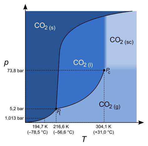 consider this phase diagram for carbon dioxide file carbon dioxide p t phase diagram svg