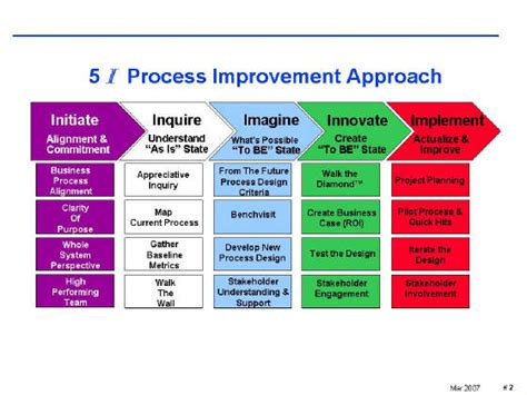 continuous improvement process template us dod structure diagram department of interior structure