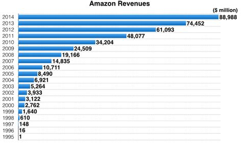 amazon yearly revenue amazon vs walmart revenues and profits 1995 2014