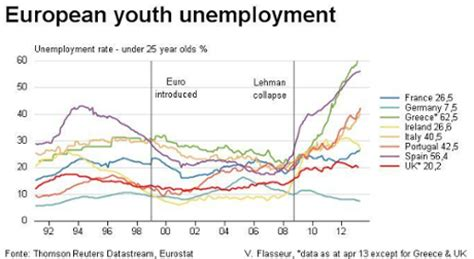 eurozone unemployment chart eurozone jobless rate hits record high as blockupy hold